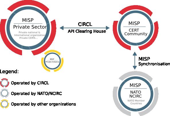 CIRCL » Malware Information Sharing Platform MISP - A Threat Sharing