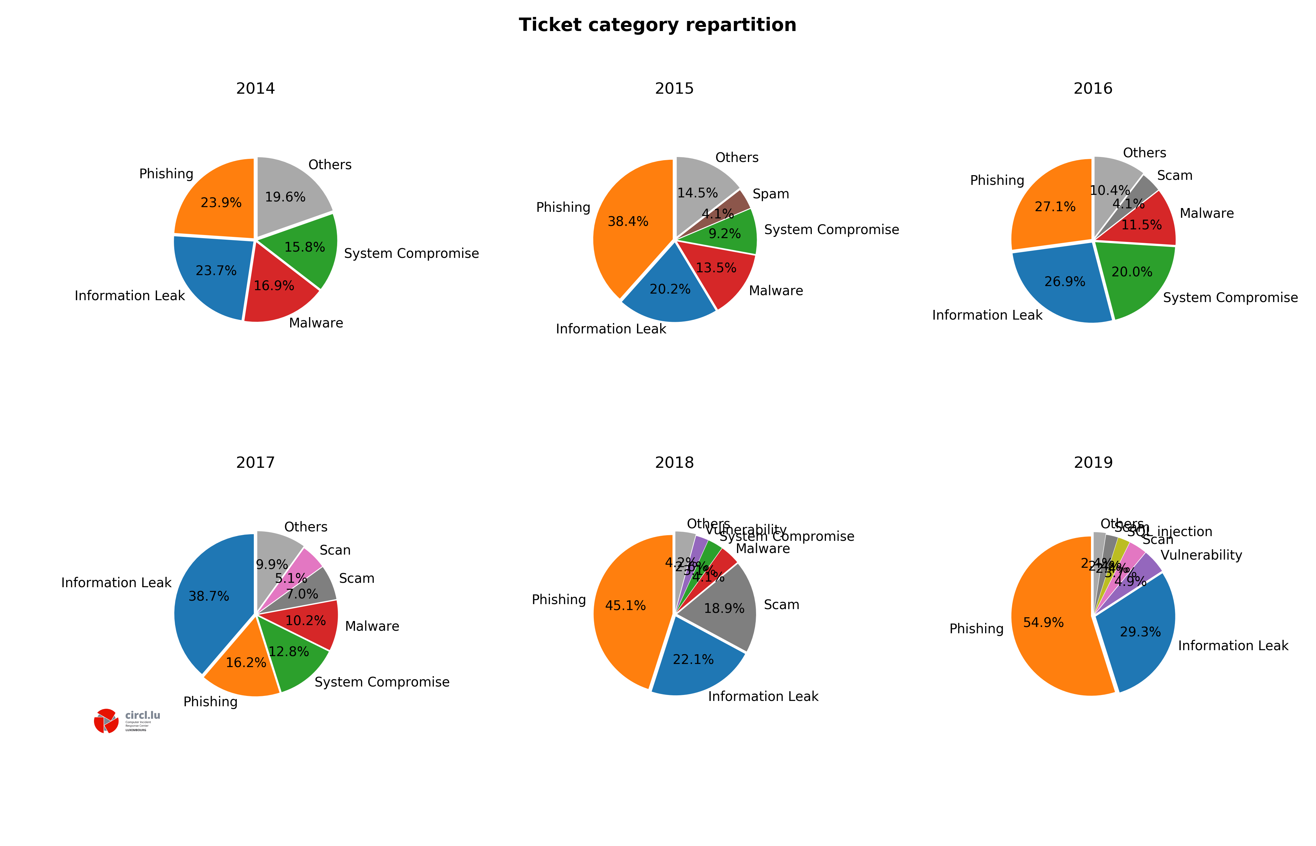 CIRCL - Categories of tickets