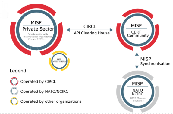 Synchronisation/Sharing · User guide of MISP Malware Information