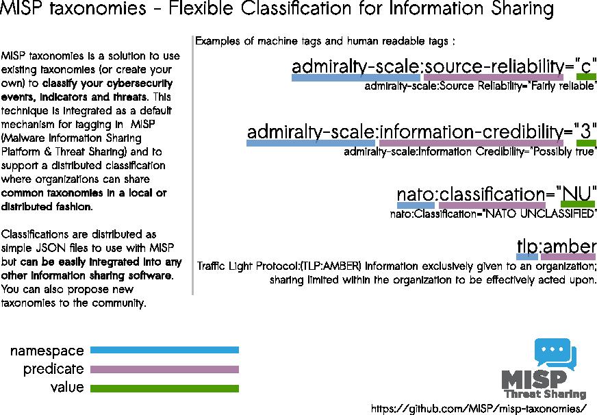 Taxonomies · User guide of MISP Malware Information Sharing Platform